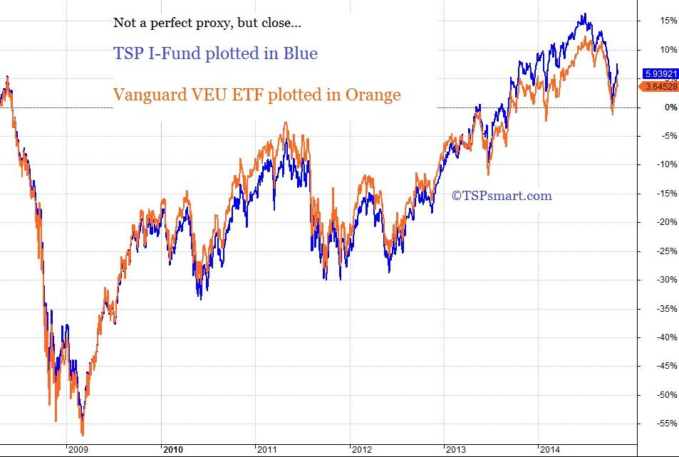 TSP/Vanguard Smart Investor - Index Comparison Charts