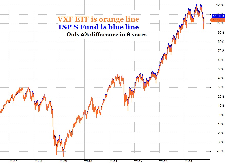 In The Charts Below You See Why We Use Vanguard Etfs To Provide Real Time Price Updates On Our Investor Dashboard And Recommend Low Fee