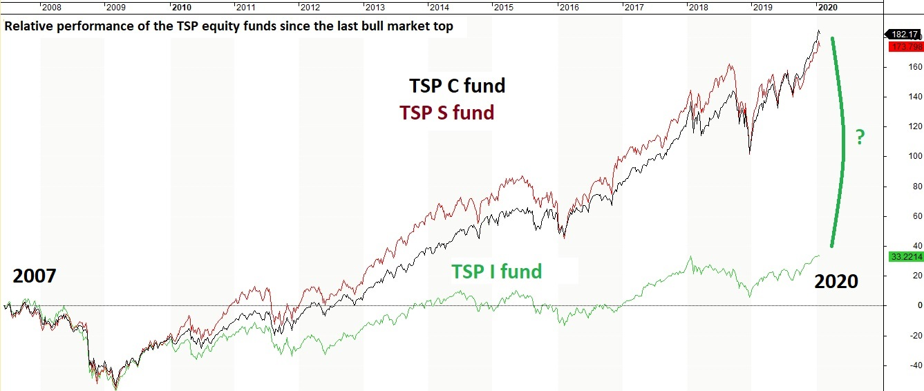 TSP I fund underwhelms