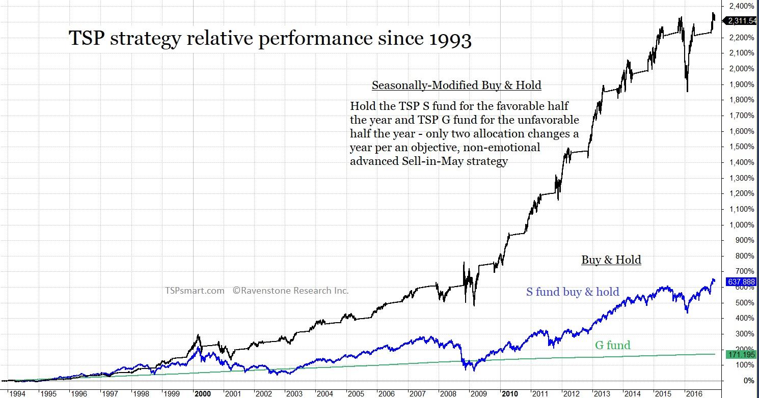 Tsp Chart Since 1993