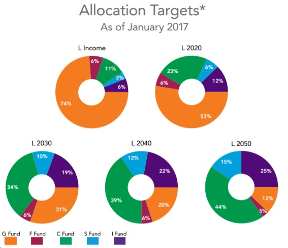 Lifecycle Funds Allocation Targets