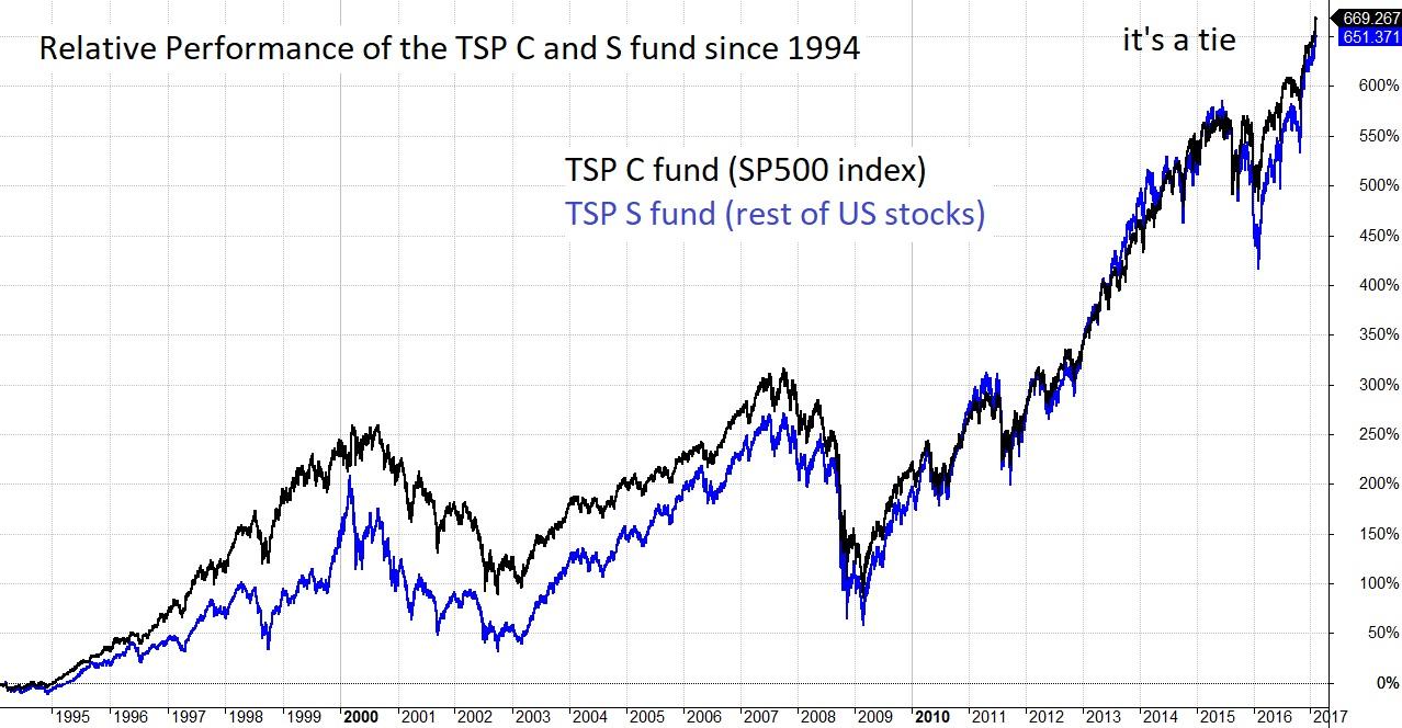 TSP C fund