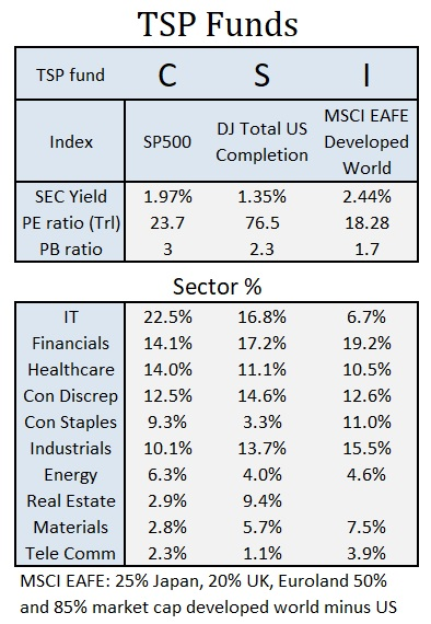 10 TSP Funds